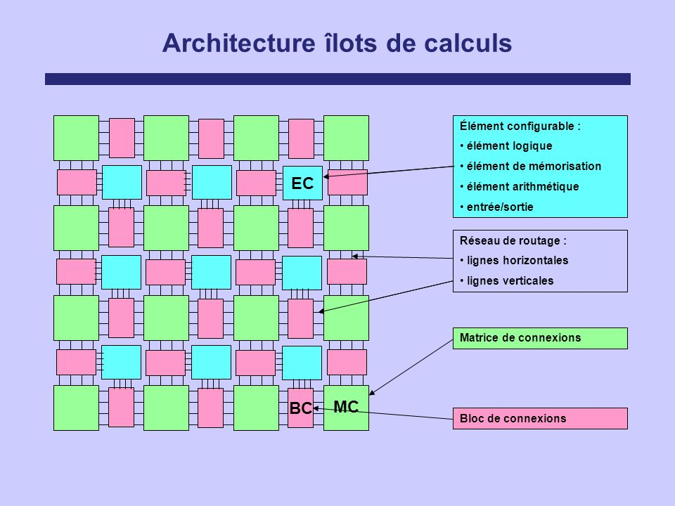 Architecture îlots de calculs