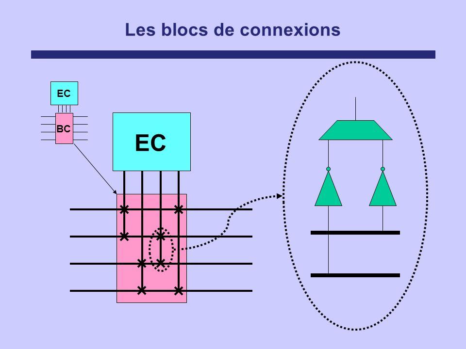 Les blocs de connexions