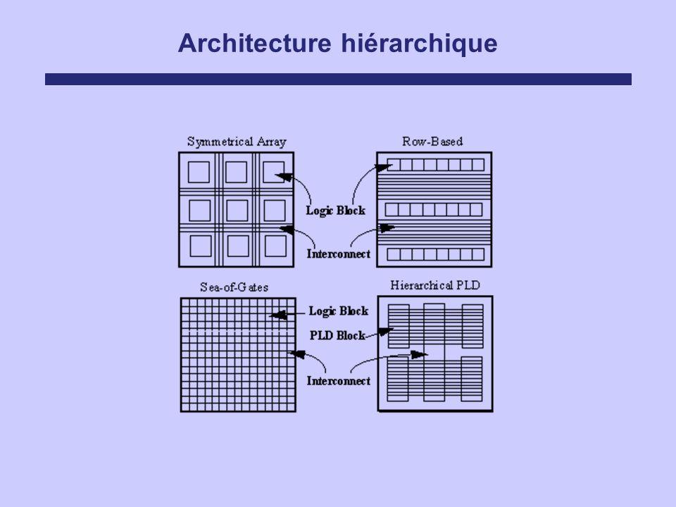 Architecture hiérarchique