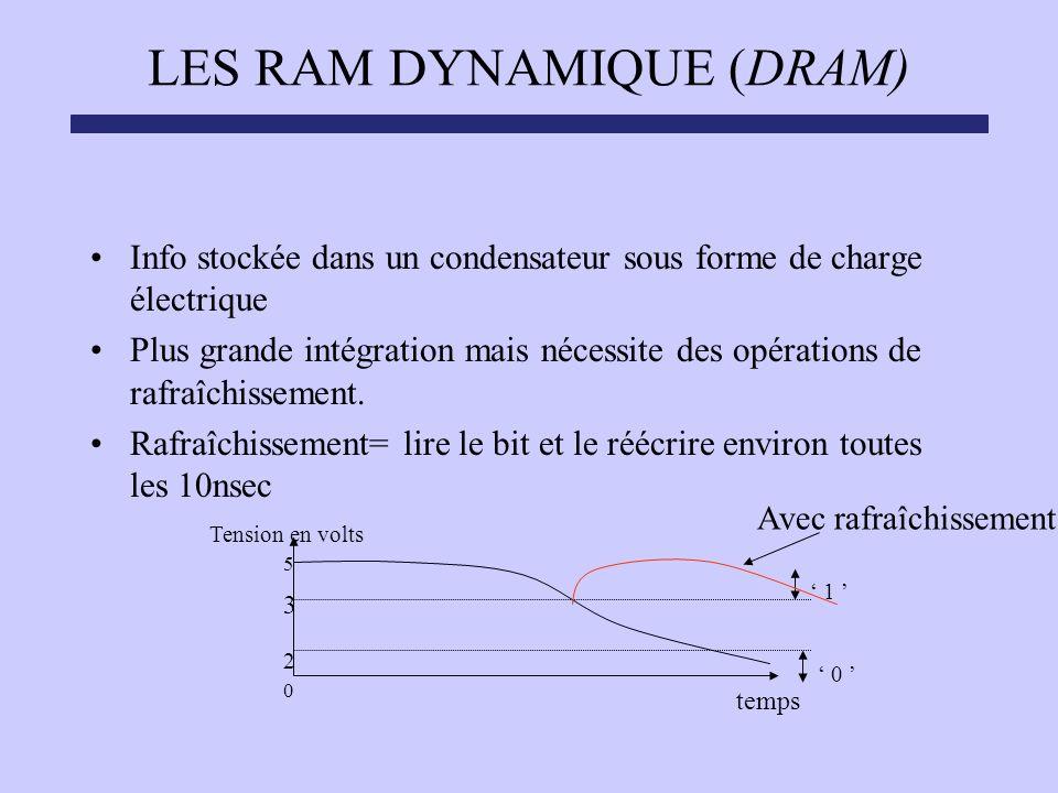LES RAM DYNAMIQUE (DRAM)