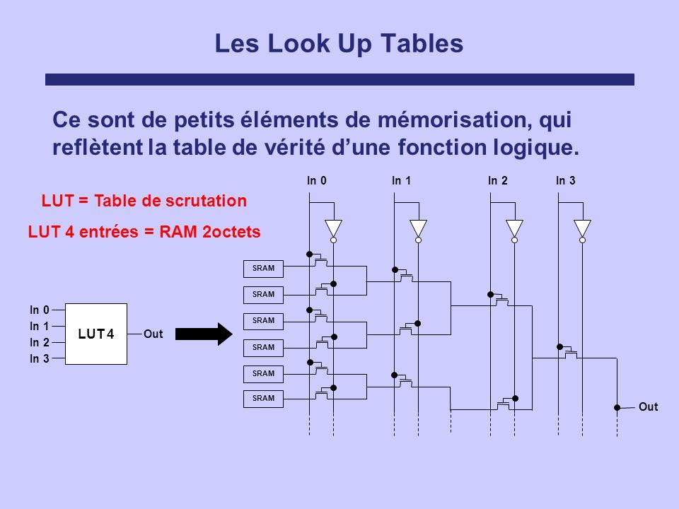 LUT = Table de scrutation LUT 4 entrées = RAM 2octets