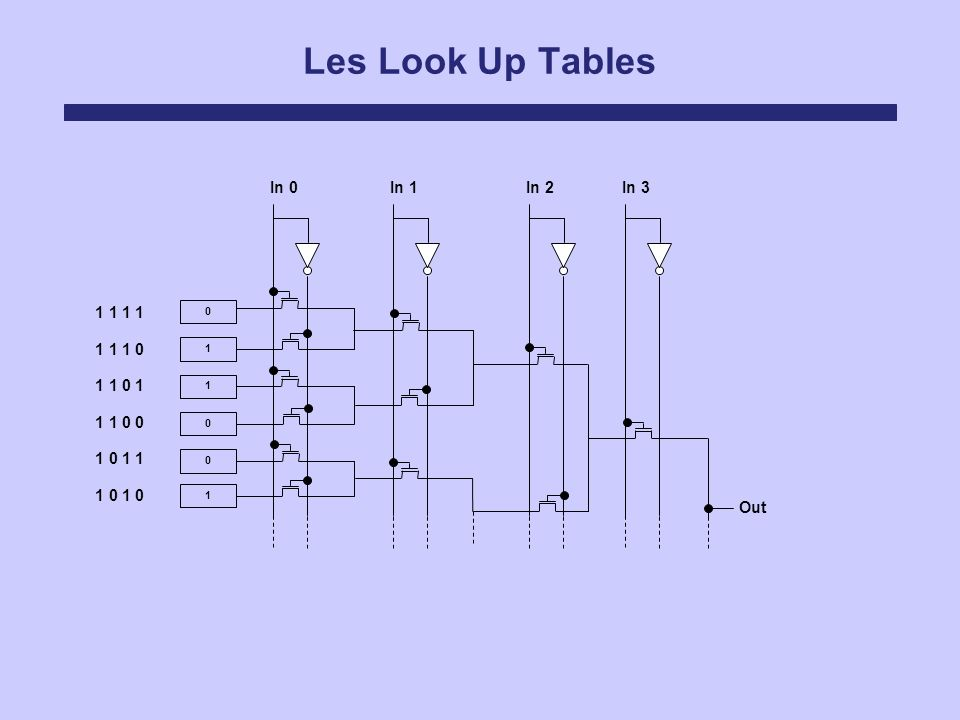 Les Look Up Tables In 0 In 1 In 2 In 3 1 1 1 1 1 1 1 0 1 1 0 1 1 1 0 0