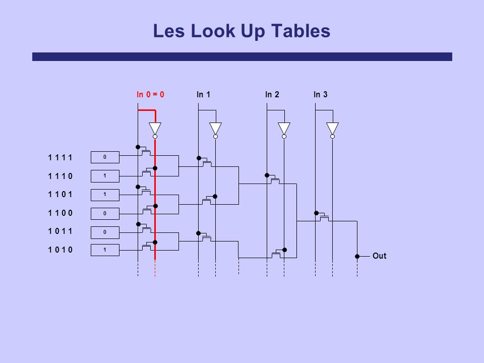 Les Look Up Tables In 0 = 0 In 1 In 2 In 3 1 1 1 1 1 1 1 0 1 1 0 1