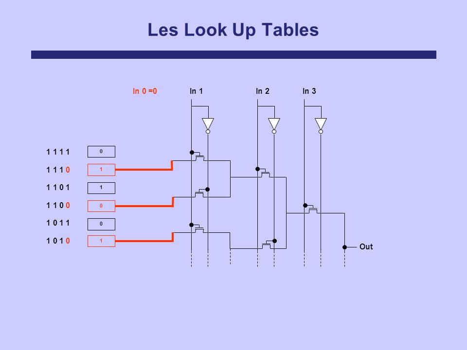 Les Look Up Tables In 0 =0 In 1 In 2 In 3 1 1 1 1 1 1 1 0 1 1 0 1