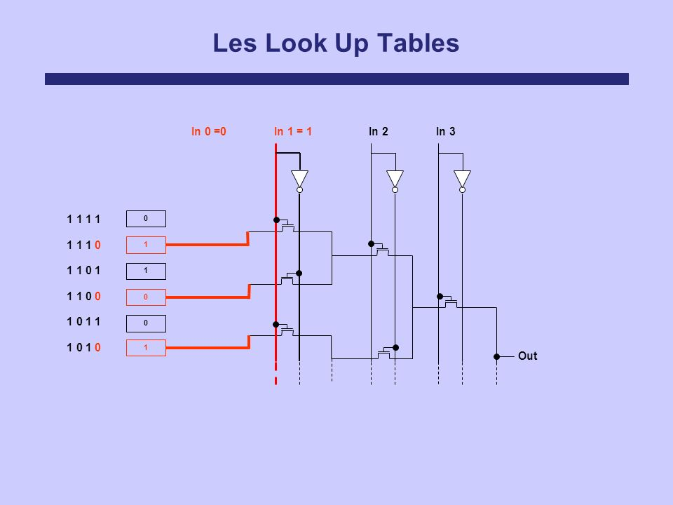 Les Look Up Tables In 0 =0 In 1 = 1 In 2 In 3 1 1 1 1 1 1 1 0 1 1 0 1