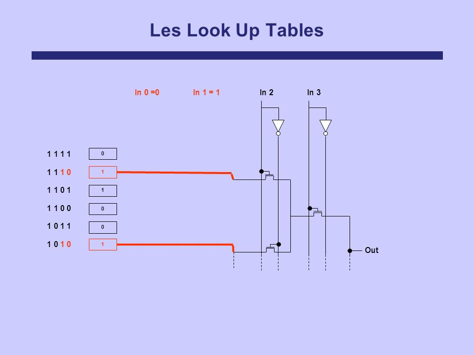 Les Look Up Tables In 0 =0 In 1 = 1 In 2 In