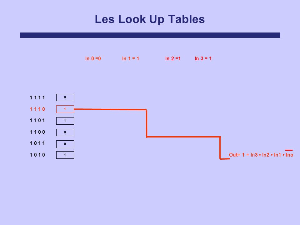 Les Look Up Tables In 0 =0 In 1 = 1 In 2 =1 In 3 = 1 1 1 1 1 1 1 1 0