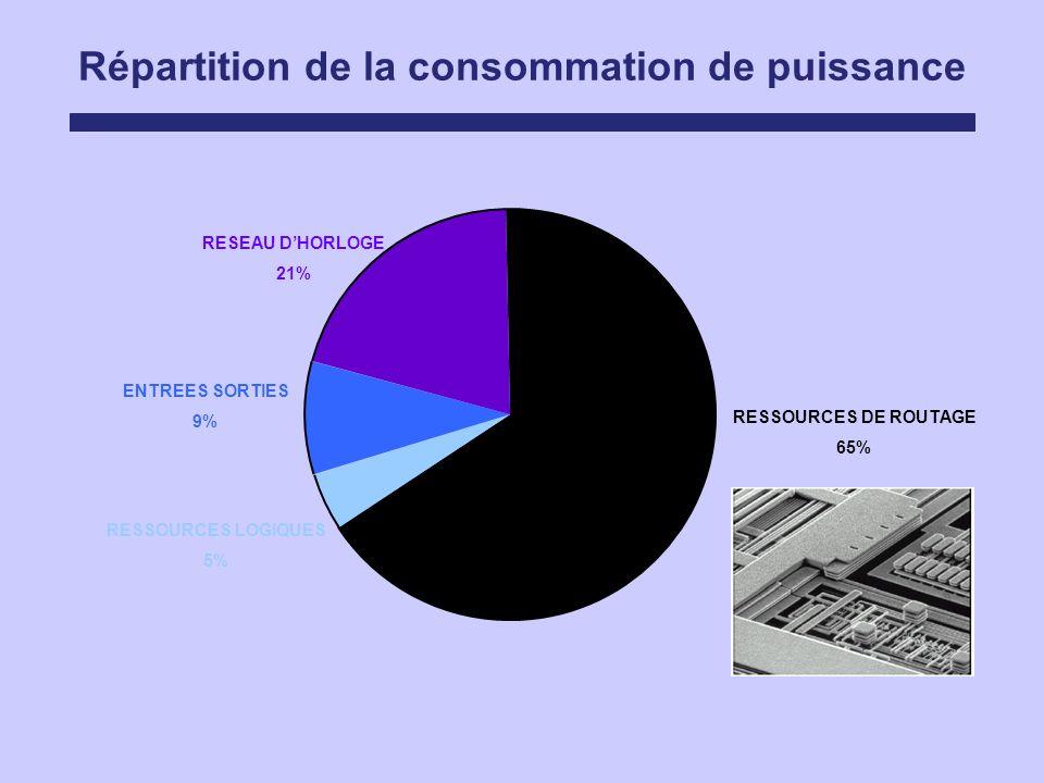 Répartition de la consommation de puissance