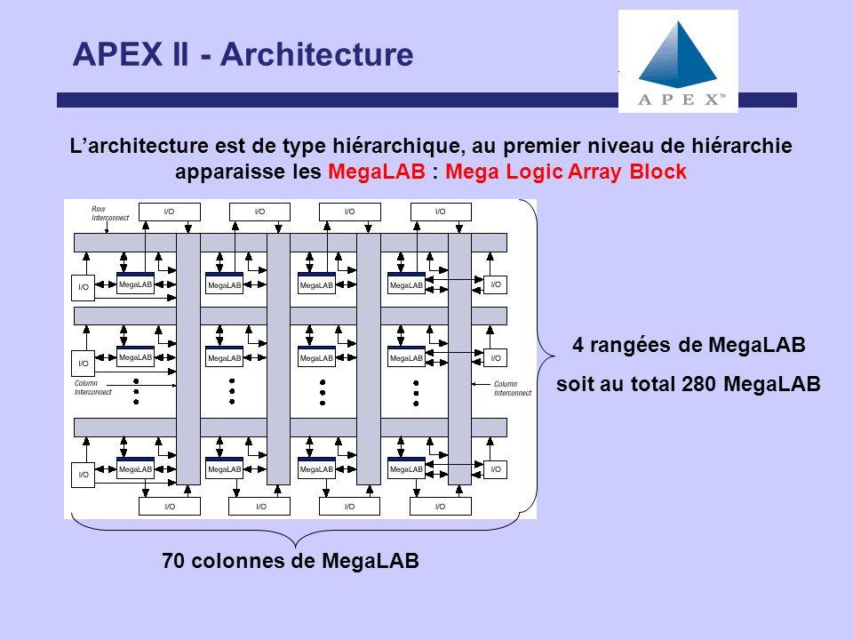 APEX II - Architecture L'architecture est de type hiérarchique, au premier niveau de hiérarchie apparaisse les MegaLAB : Mega Logic Array Block.