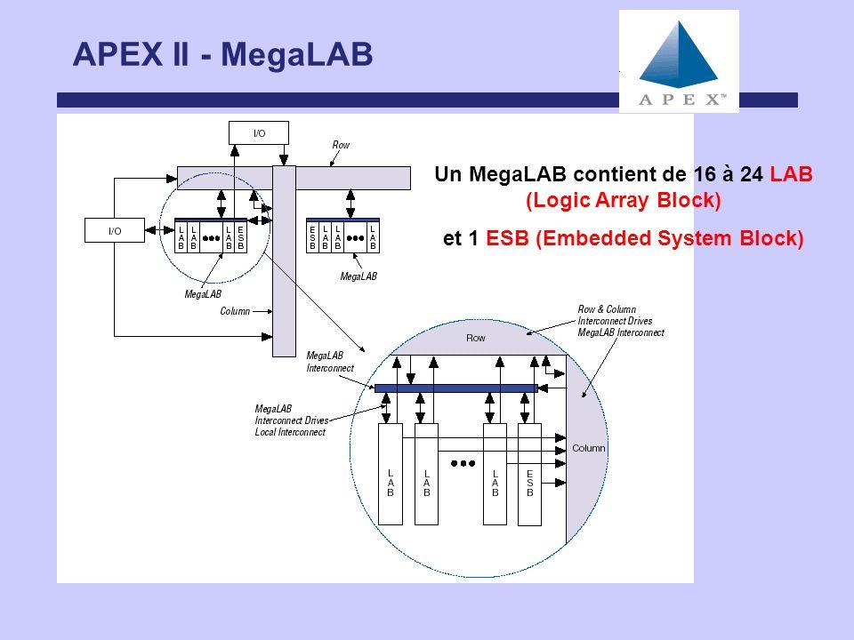 APEX II - MegaLAB Un MegaLAB contient de 16 à 24 LAB (Logic Array Block) et 1 ESB (Embedded System Block)