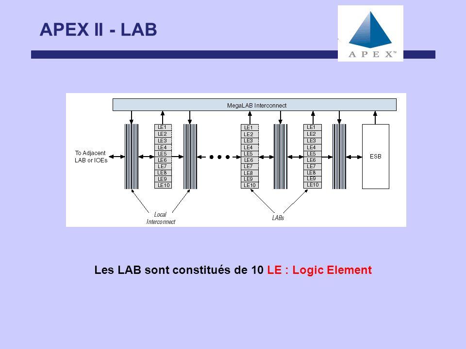 Les LAB sont constitués de 10 LE : Logic Element