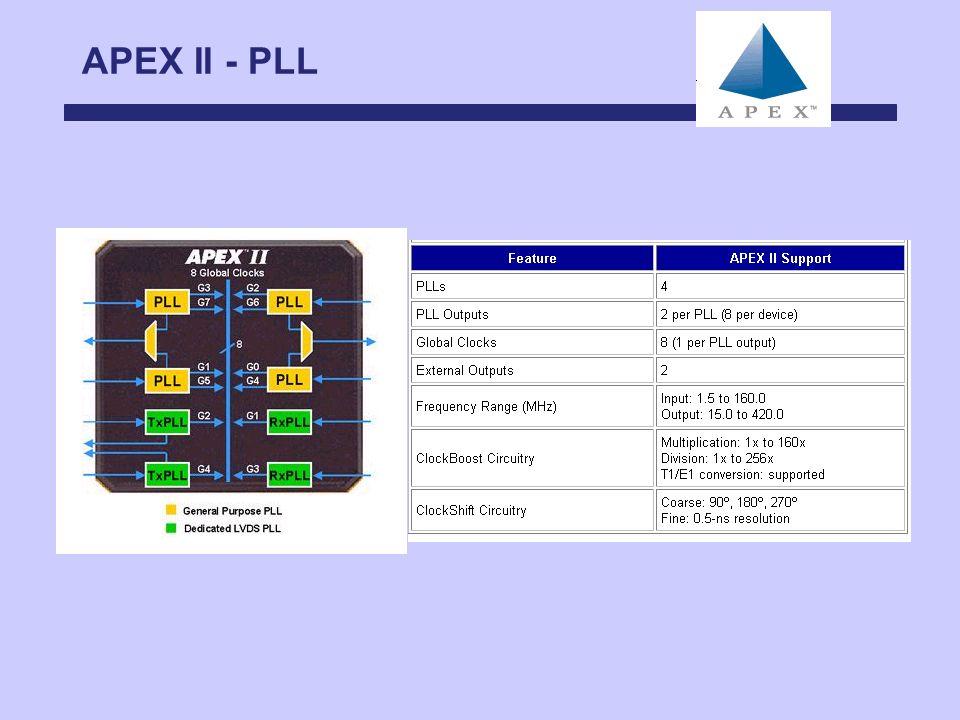 APEX II - PLL