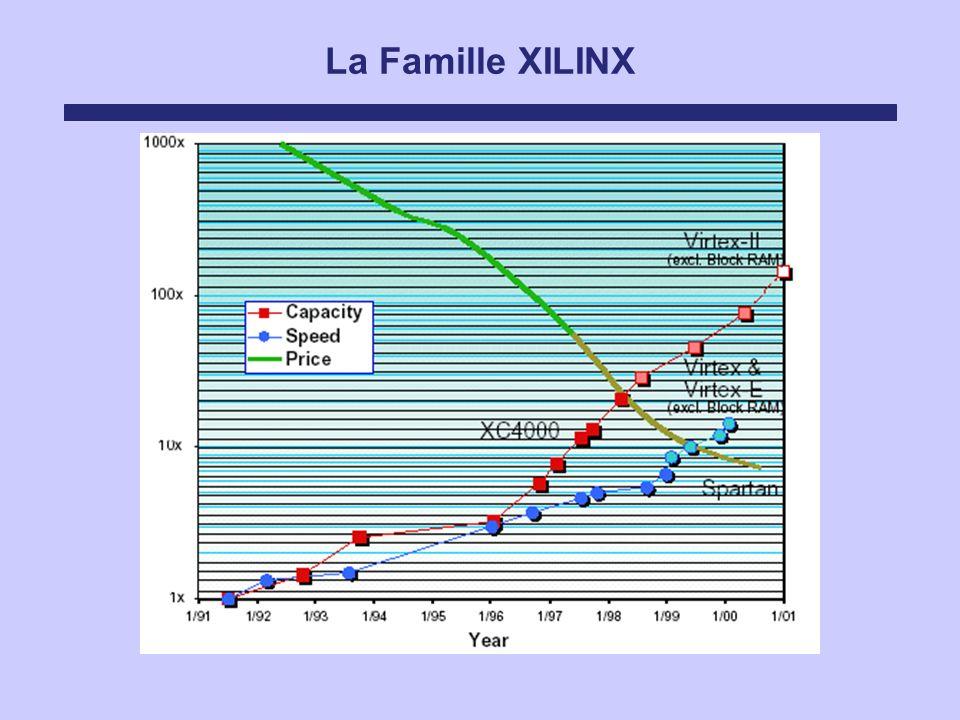 La Famille XILINX