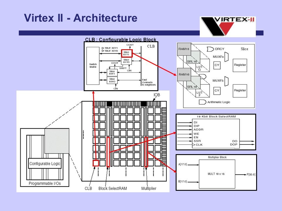 Virtex II - Architecture