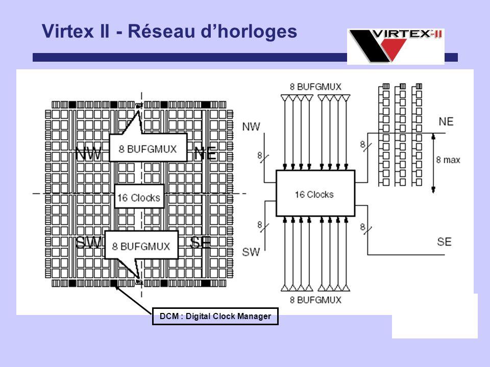 Virtex II - Réseau d'horloges