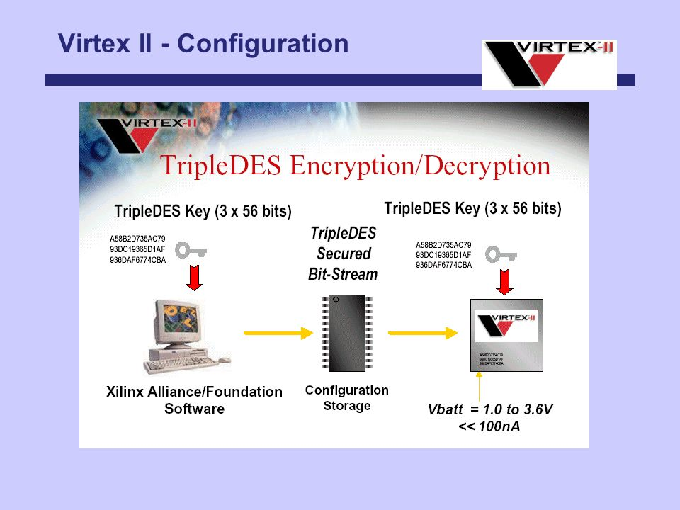 Virtex II - Configuration