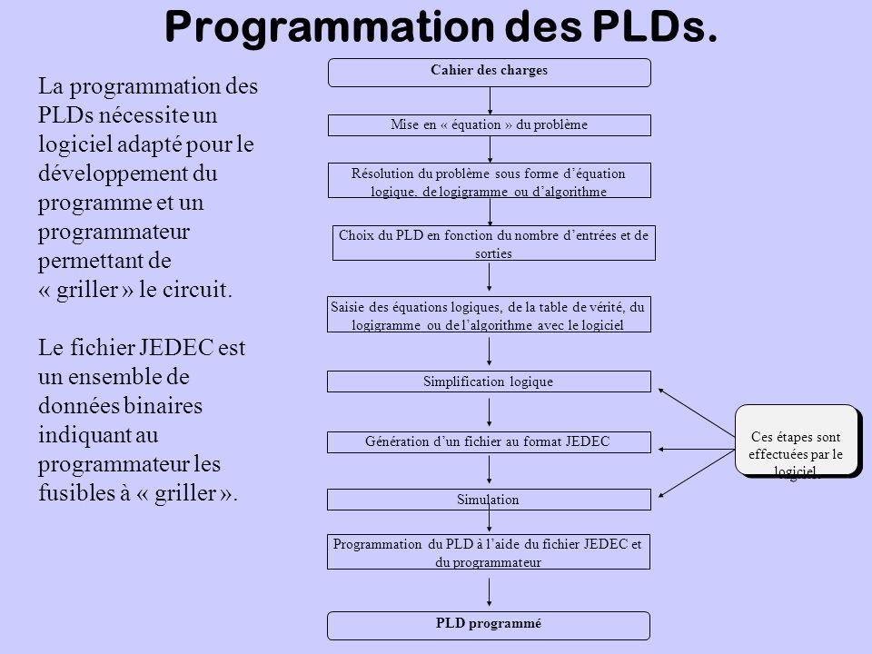 Programmation des PLDs.