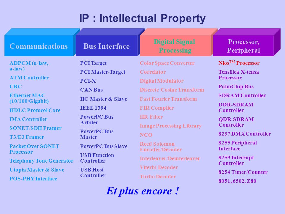 IP : Intellectual Property