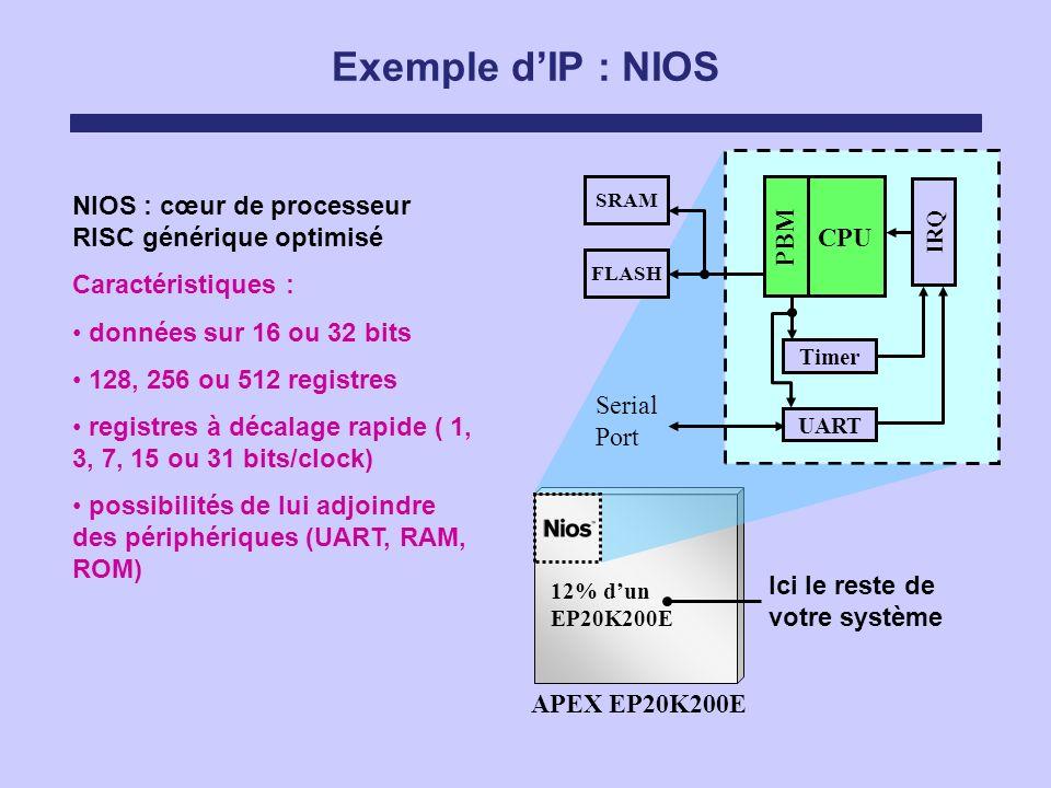 Exemple d'IP : NIOS NIOS : cœur de processeur RISC générique optimisé