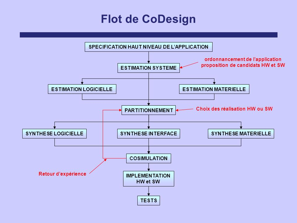 Flot de CoDesign SPECIFICATION HAUT NIVEAU DE L'APPLICATION