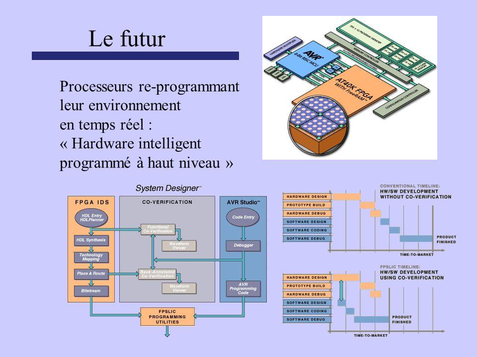 Le futur Processeurs re-programmant leur environnement