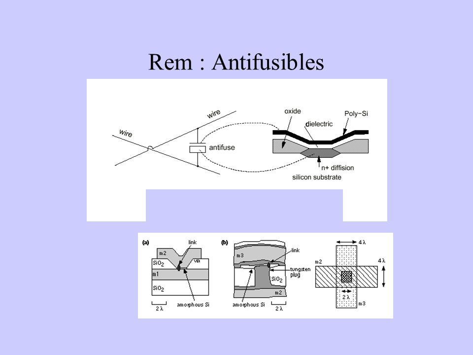 Rem : Antifusibles