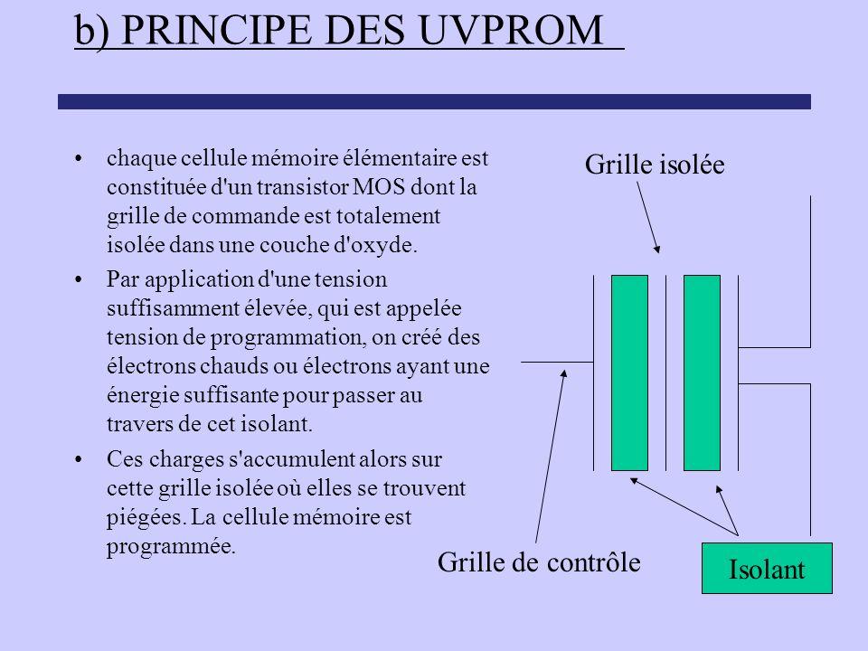 b) PRINCIPE DES UVPROM Grille isolée Grille de contrôle Isolant