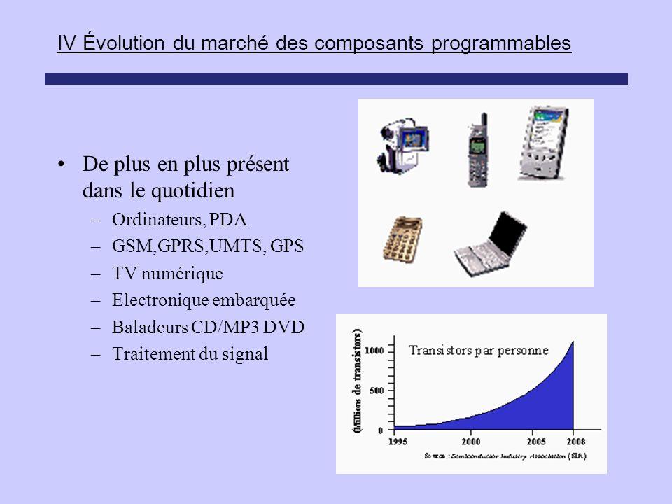 IV Évolution du marché des composants programmables