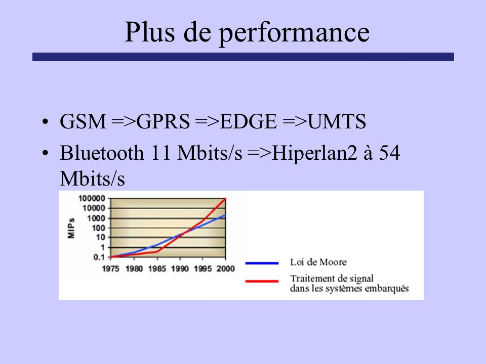 Plus de performance GSM =>GPRS =>EDGE =>UMTS