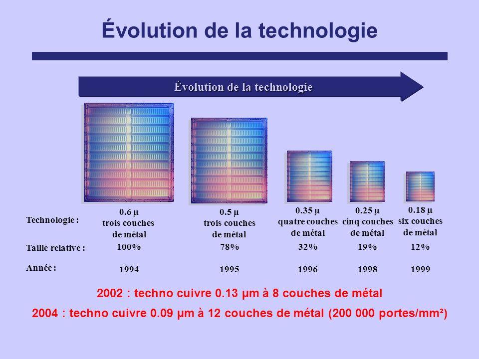 Évolution de la technologie