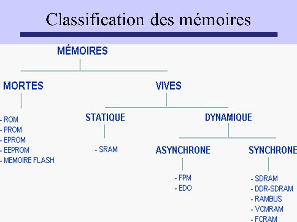 Classification des mémoires