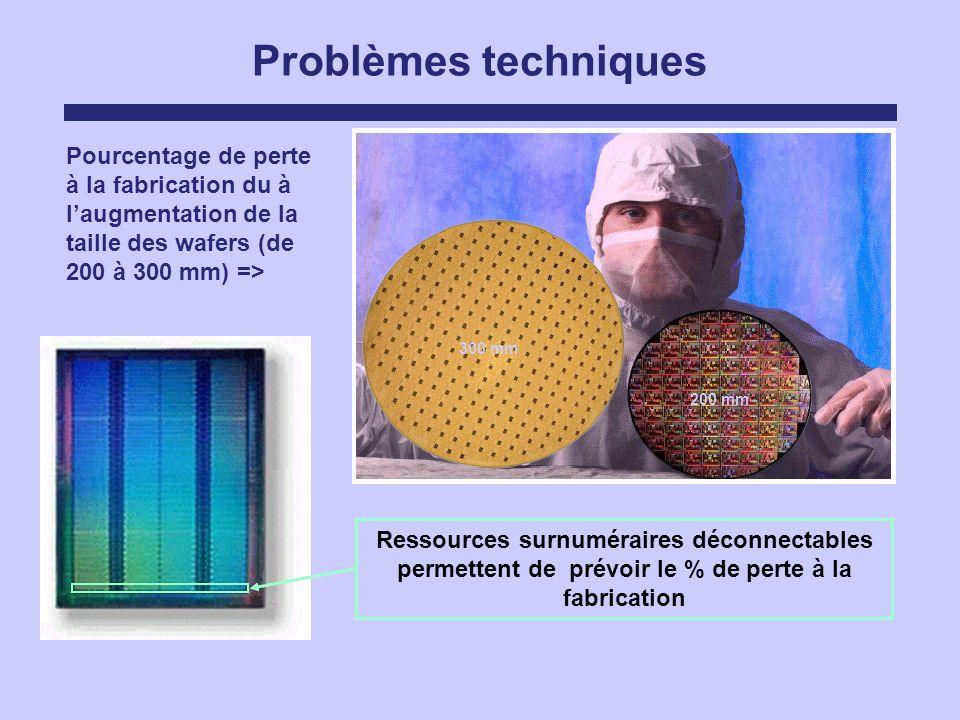 Problèmes techniques Pourcentage de perte à la fabrication du à l'augmentation de la taille des wafers (de 200 à 300 mm) =>