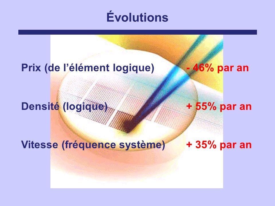 Évolutions Prix (de l'élément logique) - 46% par an