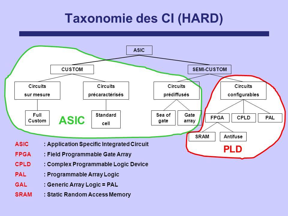 Taxonomie des CI (HARD)