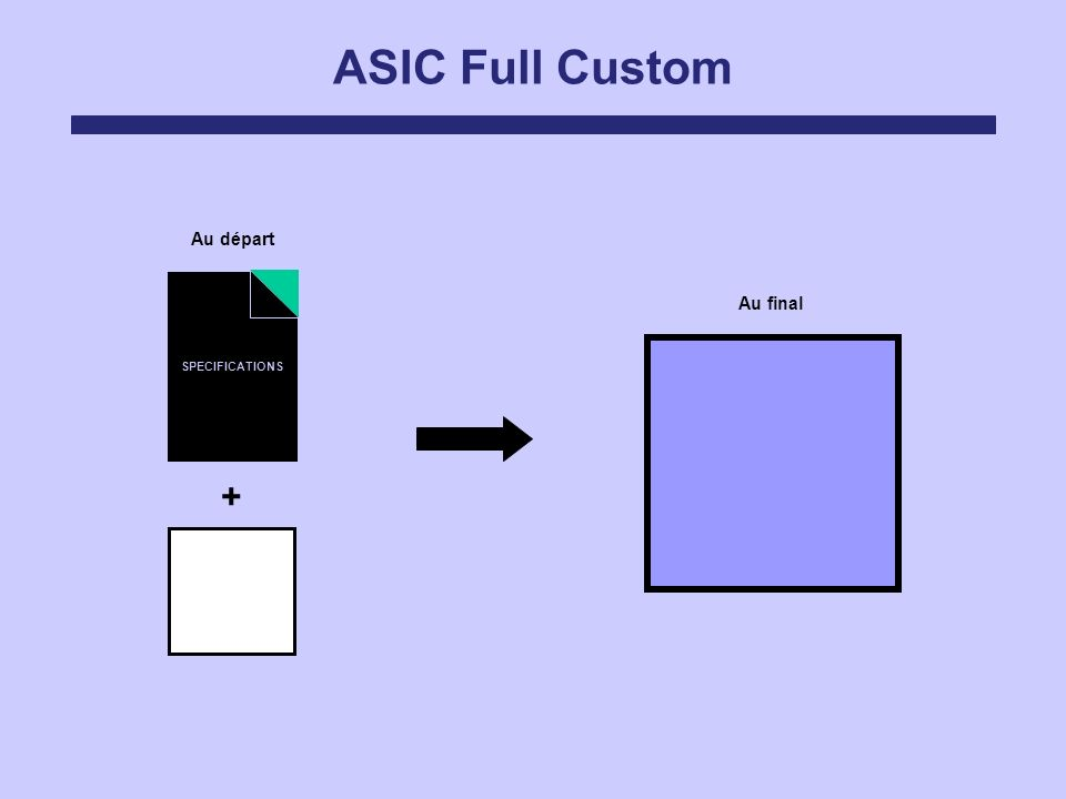 ASIC Full Custom Au départ Au final SPECIFICATIONS +