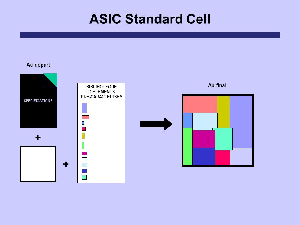 ASIC Standard Cell + + Au départ Au final BIBLIHOTEQUE D'ELEMENTS