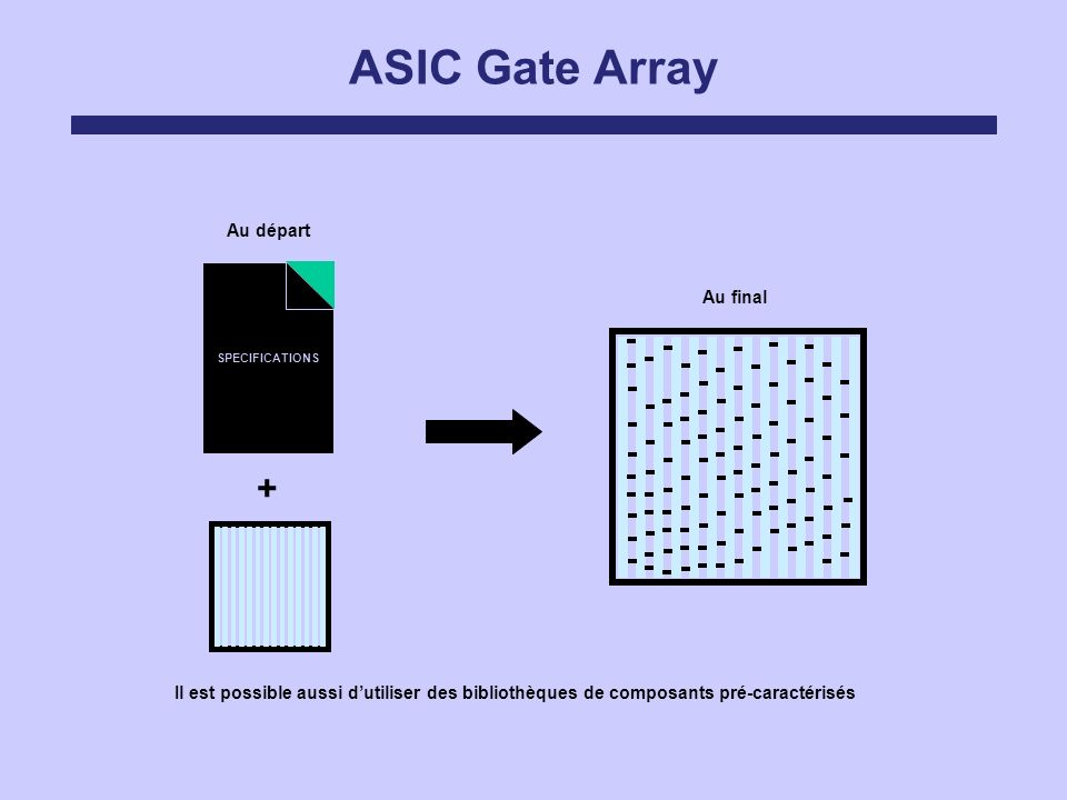 ASIC Gate Array + Au départ Au final