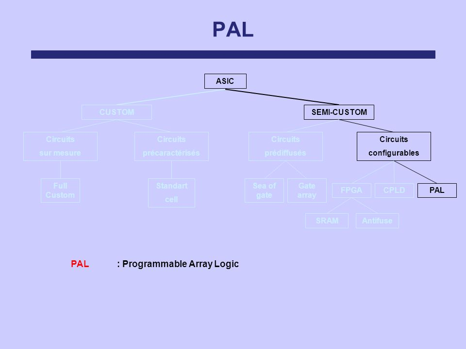 PAL : Programmable Array Logic