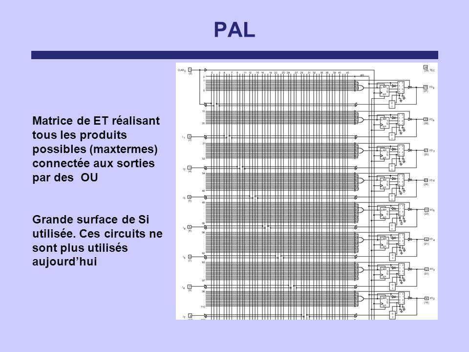PAL Matrice de ET réalisant tous les produits possibles (maxtermes) connectée aux sorties par des OU