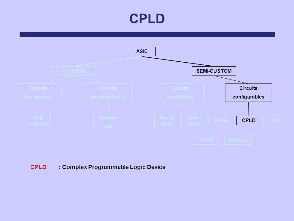 CPLD : Complex Programmable Logic Device