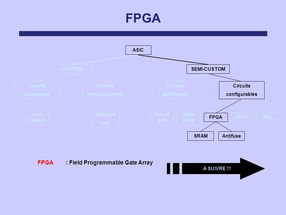 FPGA : Field Programmable Gate Array
