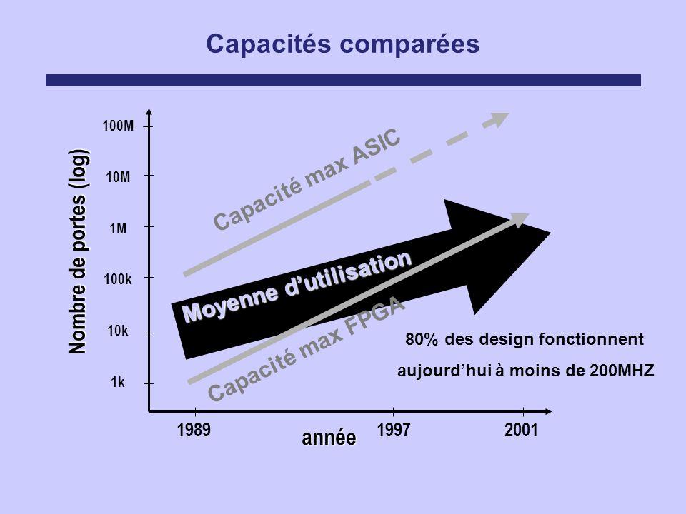 Capacités comparées Capacité max ASIC Nombre de portes (log)