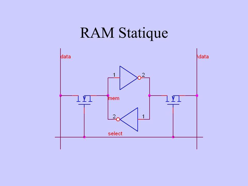 RAM Statique