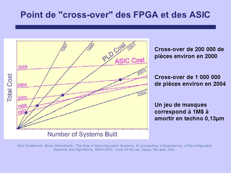 Point de cross-over des FPGA et des ASIC