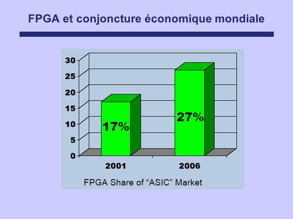 FPGA et conjoncture économique mondiale