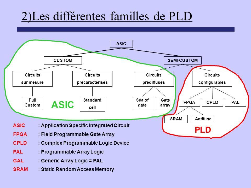 2)Les différentes familles de PLD