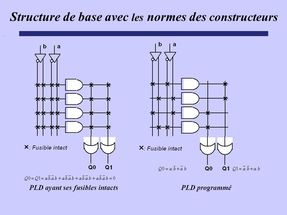 Structure de base avec les normes des constructeurs