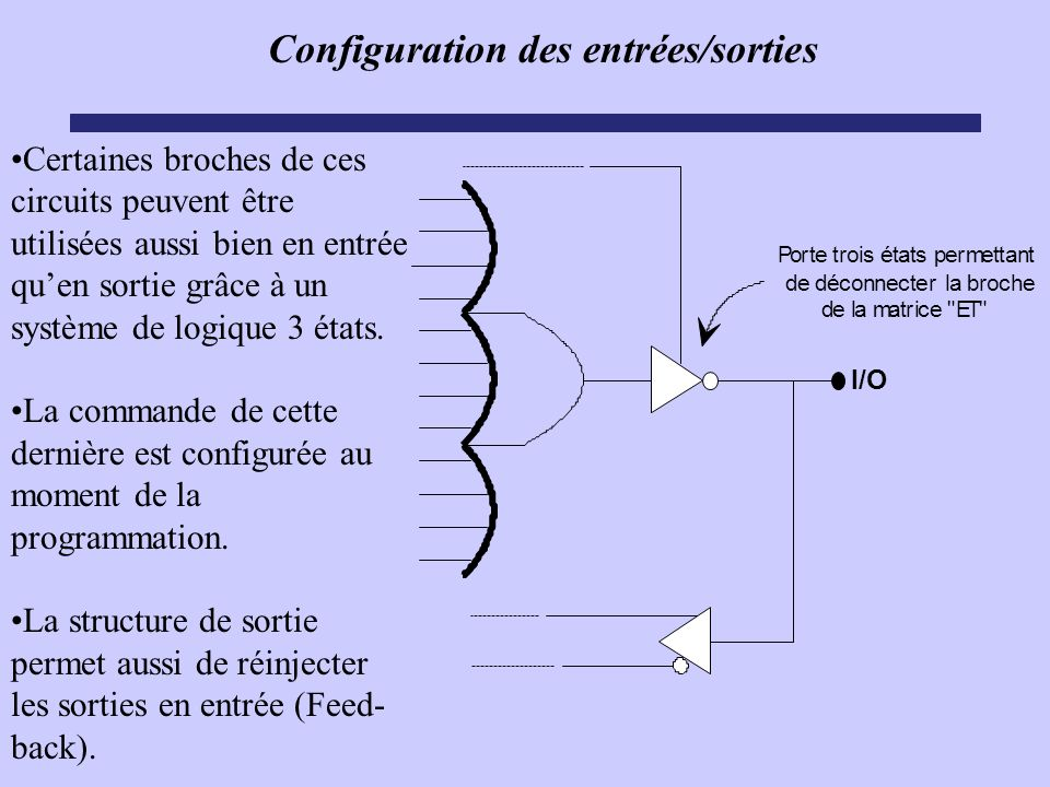 Configuration des entrées/sorties