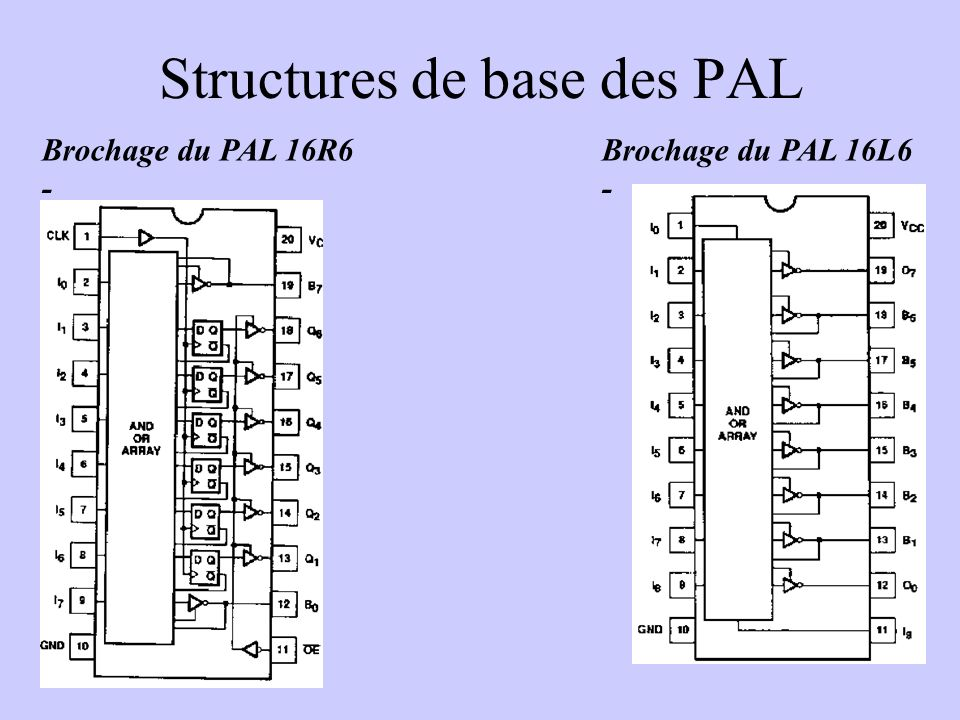 Structures de base des PAL