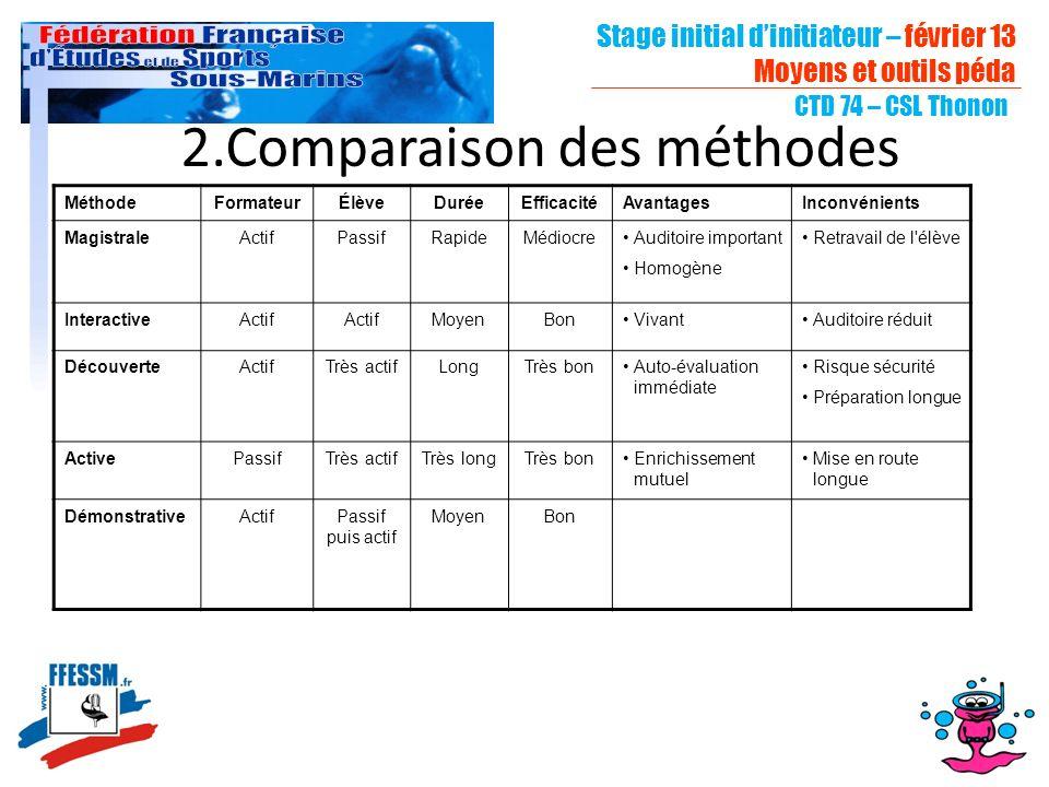 2.Comparaison des méthodes